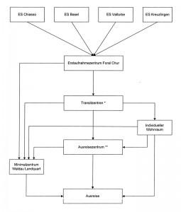 2011-04-00 Konzept zur Unterbringung und Betreuung_komplett